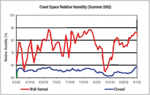 Realitive Humidity Graph